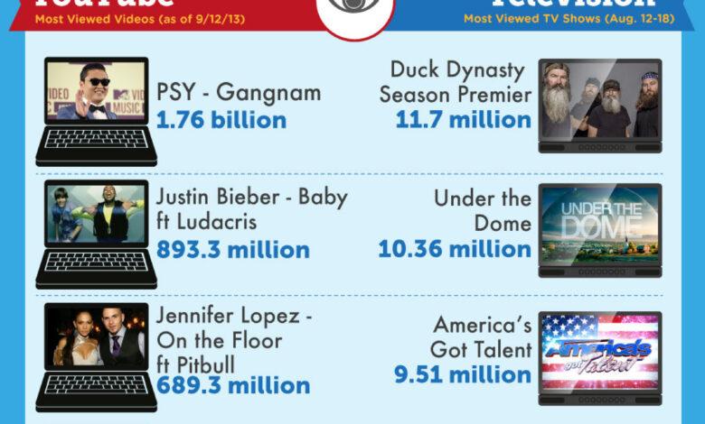 Photo of YouTube vs Television