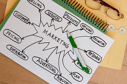 Photo of Important Parts Of Any Business Marketing Plan