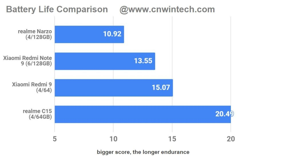 cnwintech realme narzo full performance review gaming experience at low prices 12